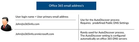 Office 365 Outlook Parts How To Manually Configure Outlook Office 365 O365info