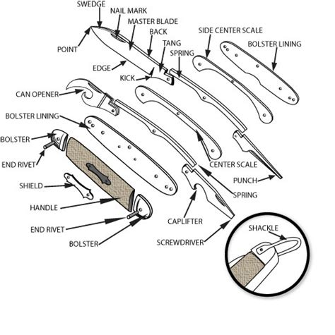 knife terminology knife use and parts descriptions parts of a pocket knife diagram pocket knife reviews and