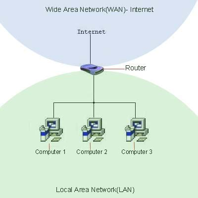 porta wan cos è cosa significa indirizzo ip statico computer semplice