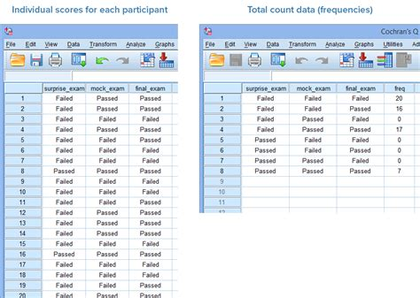 spss tutorial input data cochran s q test in spss statistics procedure output