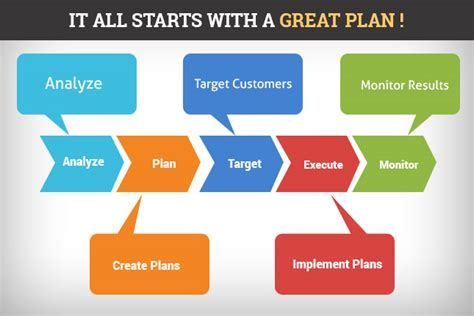 effective layout strategy what an effective business marketing plan needs cognus