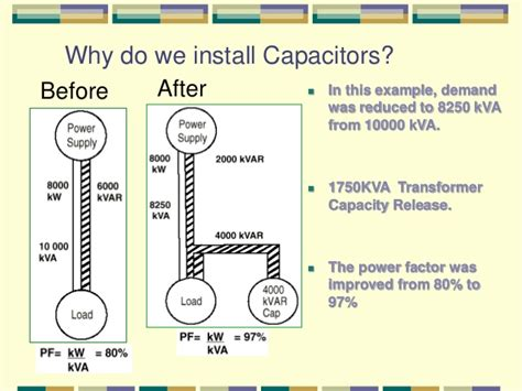 why capacitor banks capacitor bank testing procedure 28 images why capacitor banks are not recommended with