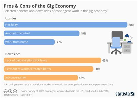 gig economy the the bad and the books chart pros cons of the gig economy statista