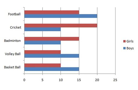 tutorialspoint graph statistics bar graph