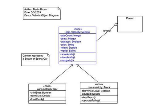 easy uml diagram tool vehiclemodel simple uml diagram flickr photo