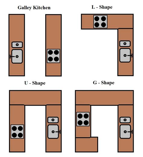 types of kitchen layouts