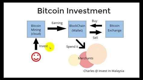 Bitcoin Cloud Mining Investment 0 by Bitcoin Mining Service For Malaysia And Asia