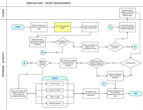 process picture map accounts payable process map pictures to pin on