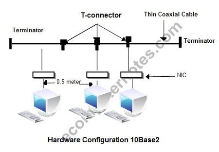 network layout and hardware configuration image gallery 10base2 topology