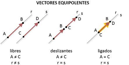 imagenes vectoriales que es matem 225 ticas10 ejemplos de vectores equipolentes