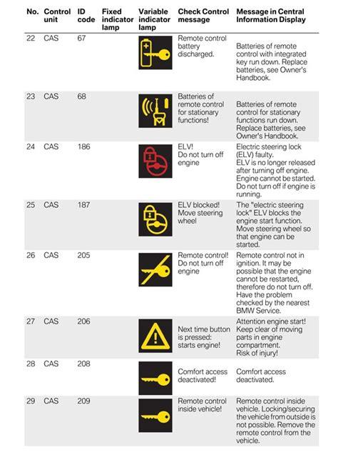 bmw engine light symbols bmw x5 engine warning symbols 2018 2019 2020 ford cars