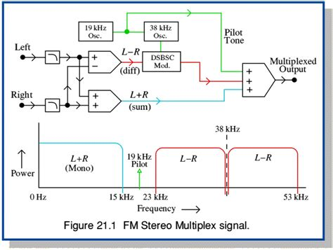 design and application of radio broadcasting system stereo and colour page 1