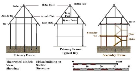 longhouse plans theoretical structural archaeology