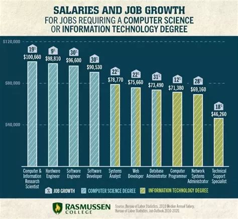 information technology wages what is the average salary given to information technology
