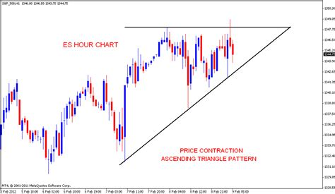 stock pattern ascending triangle stock market chart analysis es ascending triangle