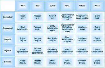 Zachman Framework Wikipedia Enterprise Architecture Standards Template