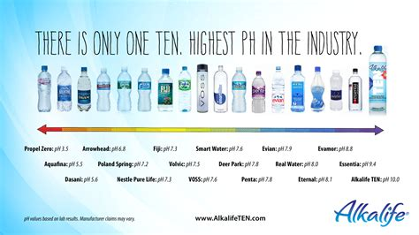 living alkaline graphic where is your bottled water on