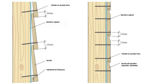 pannelli di rivestimento in legno rivestimenti in legno disposizione delle tavole spessori