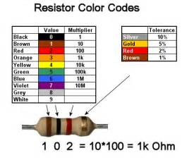 resistor color code for 1k ohm resistors
