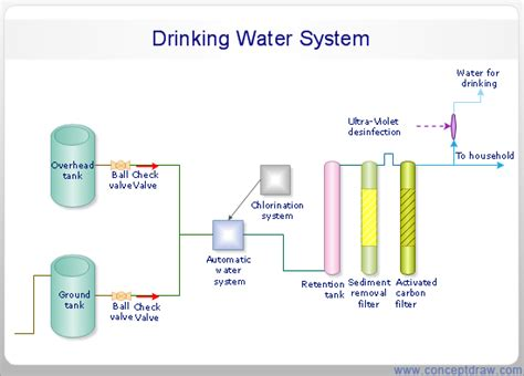 system process flow diagram schematic of water chiller schematic get free image