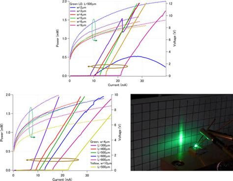 laser diode voltage current ii vi semiconductor green laser diode achieves lower