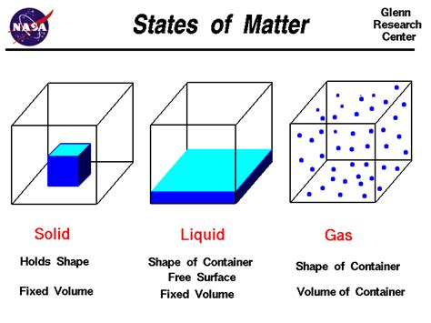 matter at science class activity voabulary solids liquids and gases