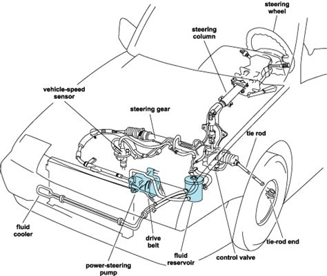 Steering Rack Definition by Answers The Most Trusted Place For Answering S Questions