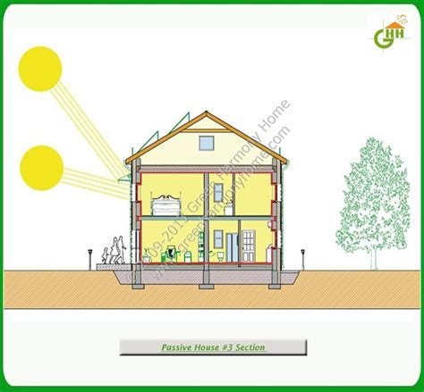 passive cooling house plans green passive solar house plans 3
