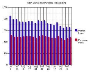 Mba Mortgage Rss Feeds by Calculated Risk Mba Mortgage Activity Steady