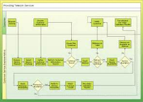 conceptdraw business flowchart tool diagram drawing