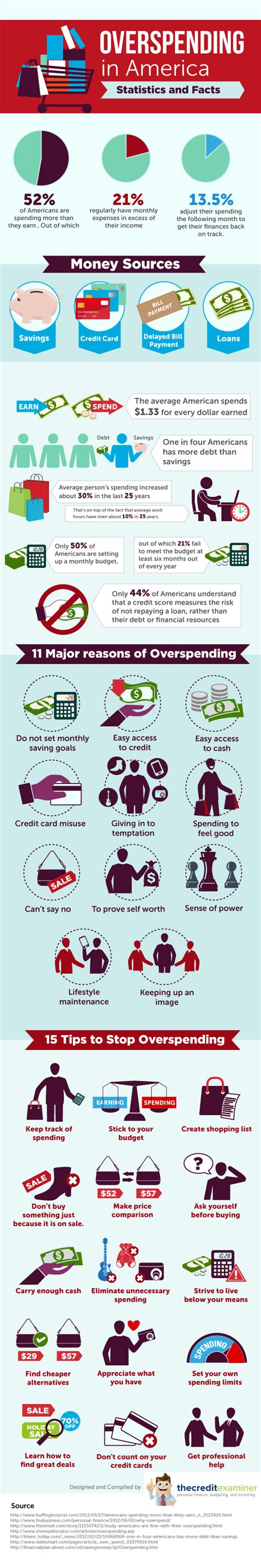 15 Tips To Stop Overspending by 15 Tips To Stop Overspending Infographic