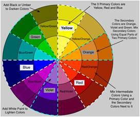 how to make a color wheel how to mix faux painting glaze and color do it yourself
