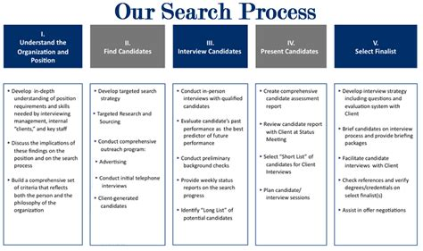 Help Search For Executive Our Search Process Executive Search Methodologies