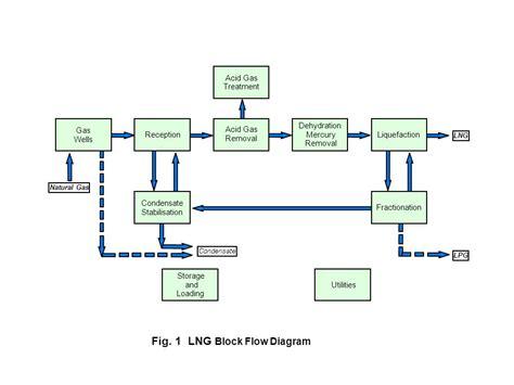 lng process flow diagram pdf process flow diagram lng repair wiring scheme
