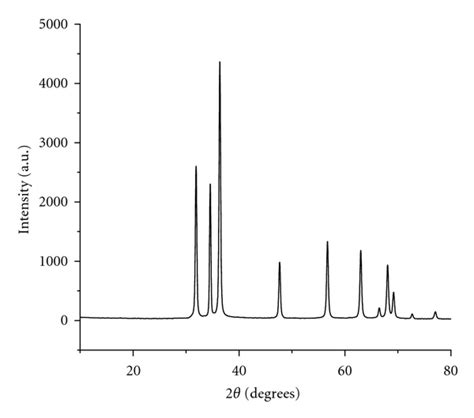 xrd pattern of zinc nitrate zinc oxide nanoparticles catalyzed condensation reaction