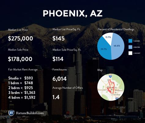 housing market statistics phoenix real estate and market trends