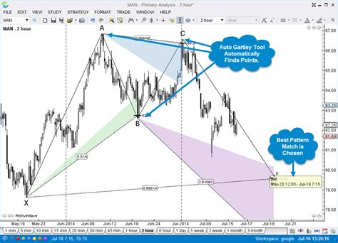 using xabcd pattern motivewave amp futures amp futures