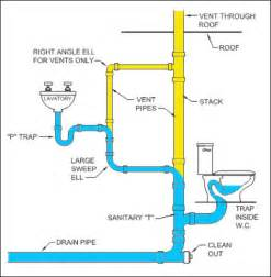 schematic of plumbing in a typical house get free image