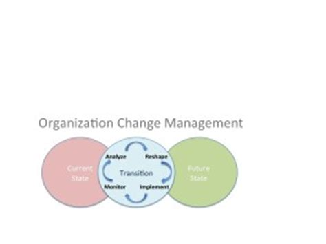 Mba Organizational Change Management by Strategic Management Mba Essay Help Sludgeport473 Web