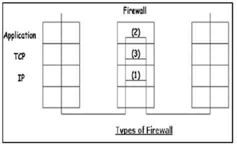 pattern matching tutorialspoint what is a firewall in network security infosec addicts