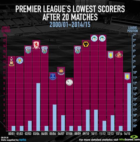 epl goal infographic premier league s lowest goalscorers after 20