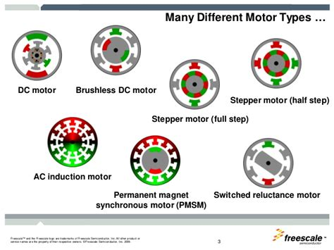 induction motor vs bldc industrial motor c ontrol part 2 not sure if got use or not freesca