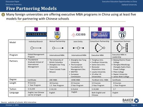 Columbia Joint Mba Programs by Executive Education Opportunities In China