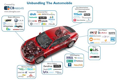 digital marketing technology in automotive industry books startups unbundling the car and disrupting the automobile