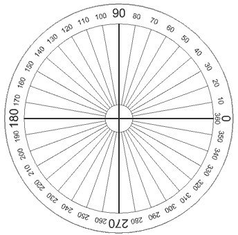 360 degree circle template rotation