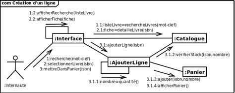 diagramme de communication uml exemple uml 2 de l apprentissage la pratique