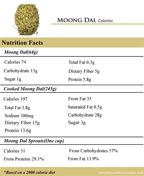 1 protein equals how many calories how many calories in moong dal how many calories counter
