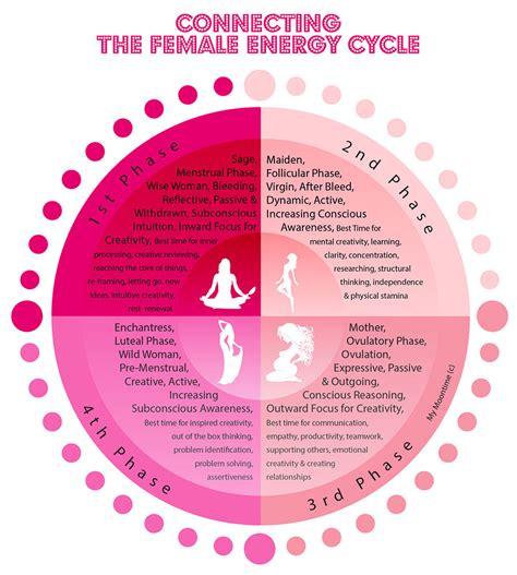 Cycle Calendar Menstration Cycle Calendar Template 2016