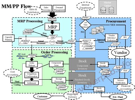 sap tutorial on pp module petrotech tti sap training 2767 144 4th ave sun plaza tel