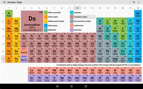 Periofic Table by Periodic Table 2018 Chemistry In Your Pocket Android